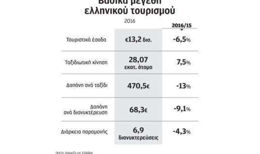 Οι Ελληνες του εξωτερικού «φούσκωσαν» τις τουριστικές αφίξεις το 2016