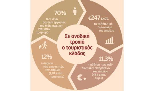 Ο τουρισμός στηρίζει την ανάκαμψη της ελληνικής οικονομίας