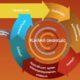 Εσείς γνωρίζετε για την «Κυκλική Οικονομία»;