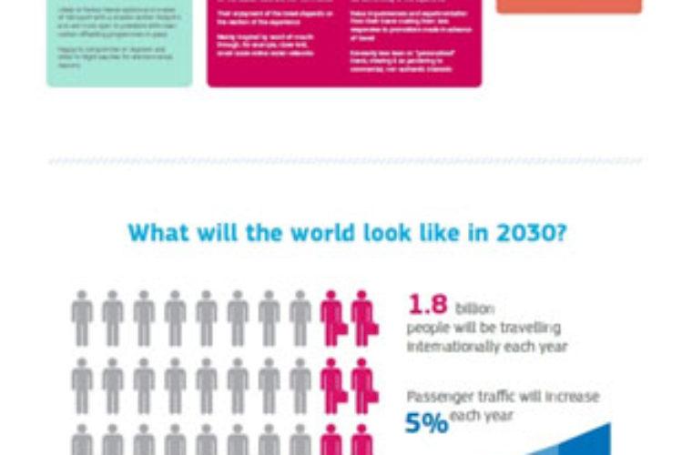 ΕΡΕΥΝΑ: για ποιο λόγο θα ταξιδεύουμε μέχρι το 2030