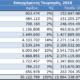 Μειώθηκαν 64% οι δαπάνες των Ελλήνων τουριστών τα τελευταία 10 χρόνια