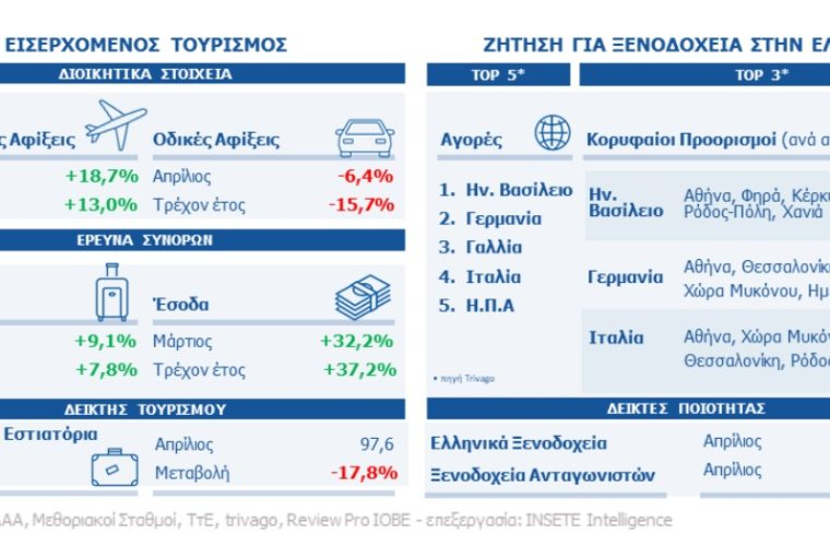 ΙΝΣΕΤΕ: Αύξηση 13% στις αεροπορικές αφίξεις από το εξωτερικό το πρώτο τετράμηνο του 2019