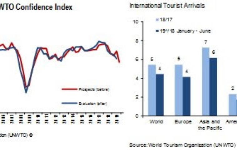 ΠΟΤ: +4% οι διεθνείς τουριστικές αφίξεις το α' εξάμηνο- Ποιοί δαπάνησαν περισσότερα σε διεθνή ταξίδια