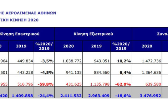 Μείωση 61,3% της επιβατικής κίνησης το Μάρτιο στο αεροδρόμιο της Αθήνας λόγω κορονοϊού