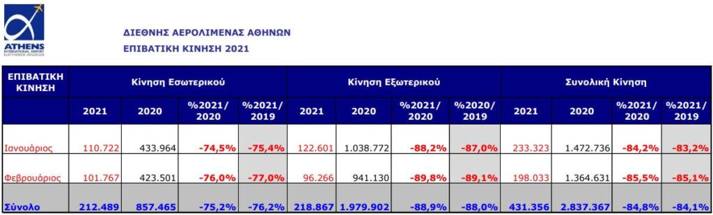 Μείωση 85% της επιβατικής κίνησης το Φεβρουάριο στο αεροδρόμιο της Αθήνας